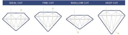 diamond_4c_cut_types