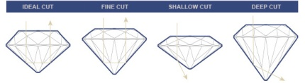 diamond_4c_cut_types